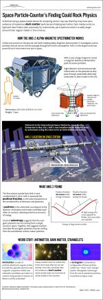 How the Antimatter-Hunting Alpha Magnetic Spectrometer Works [Infographic]