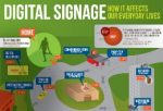 Digital Signage: It's all around us [Infographic]
