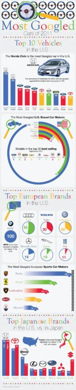 Most Googled Cars Of 2011